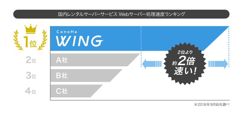 Webサーバー処理速度は国内No.1