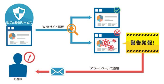 さくらのインターネットのWeb改ざん検知サービス