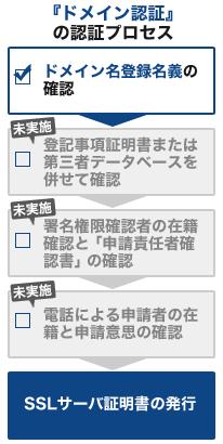 各SSLの認証プロセス【ドメイン認証】