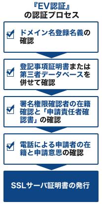 各SSLの認証プロセス【EV認証】